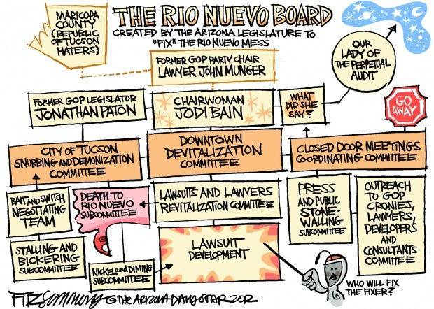 Daily Fitz Cartoon: Rio Nuevo