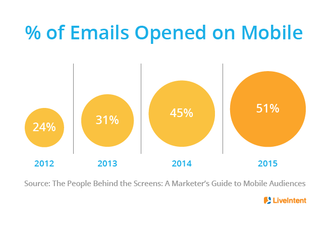 The Email Data That Will Help Marketers Understand Their Mobile First Audiences