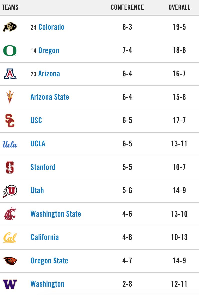 Pac-12 Standings 2.9.20