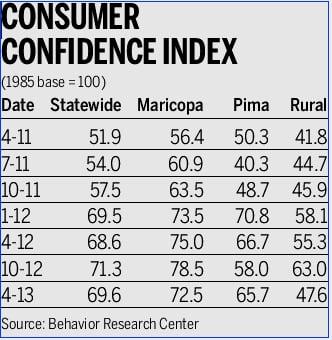 Arizona consumers more positive on economy