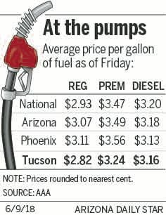 Gas Prices Tucson >> Gas Prices Leveling Off As Oil Drops Business News Tucson Com