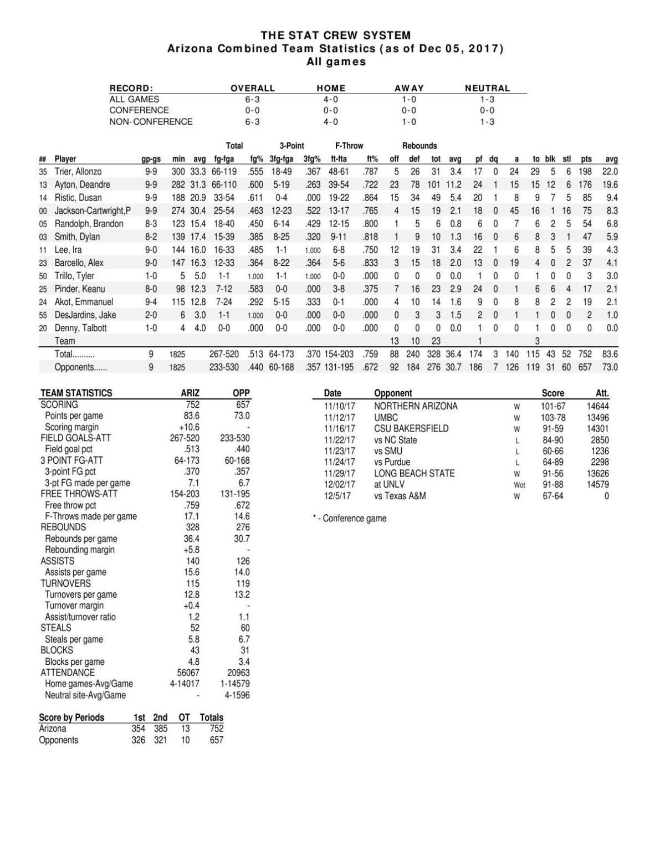UA stats through 12/5/17