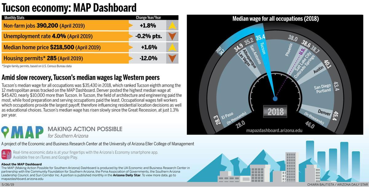 Tucson economy: Median wages lag Western peers
