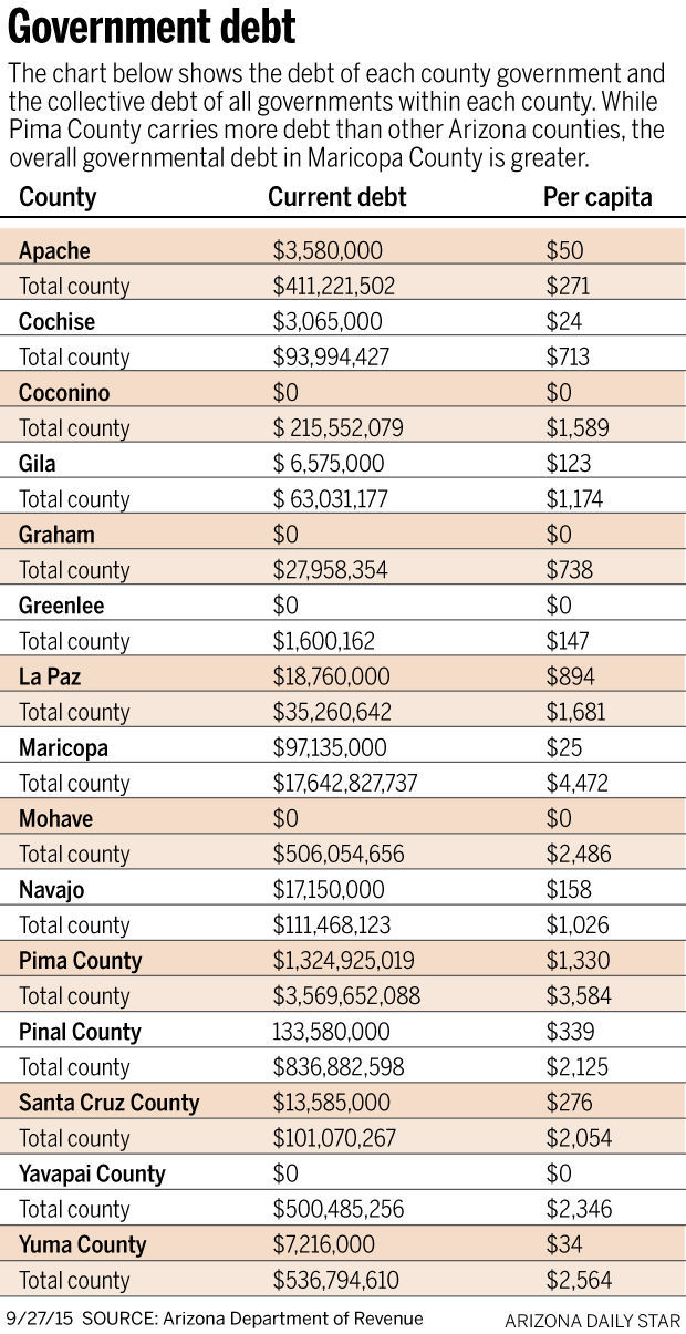 pima bond package 99 projects 816 million local news