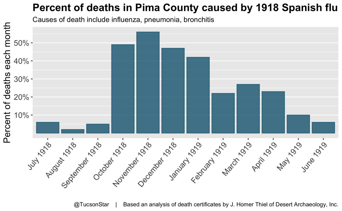 Percent of deaths in Pima County caused by 1918 Spanish flu