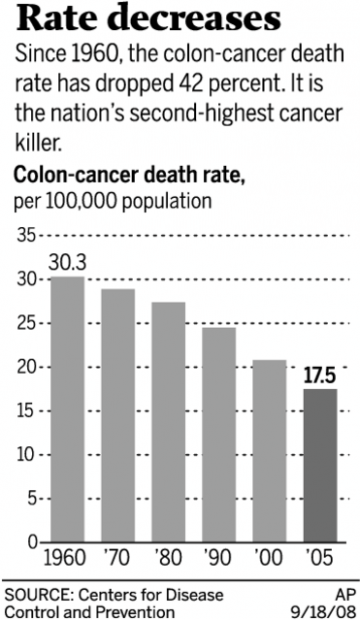 X Ray Test For Colon Cancer Is Effective Health And Medicine Tucson Com