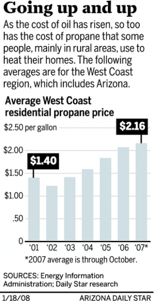 Propane prices continue rising steadily | Business News | tucson com
