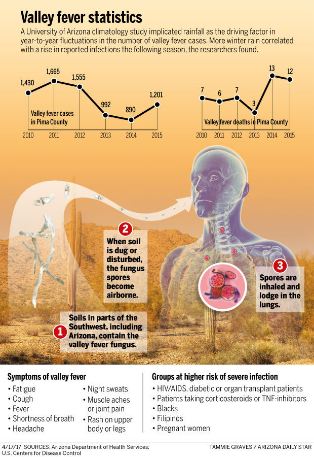 041717-news-Valley-Fever-infographic