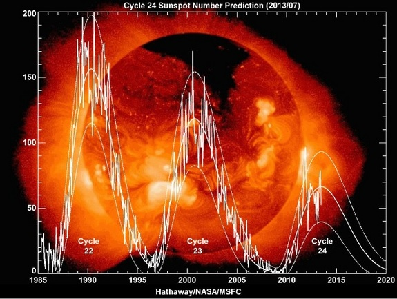 Sun spots are declining