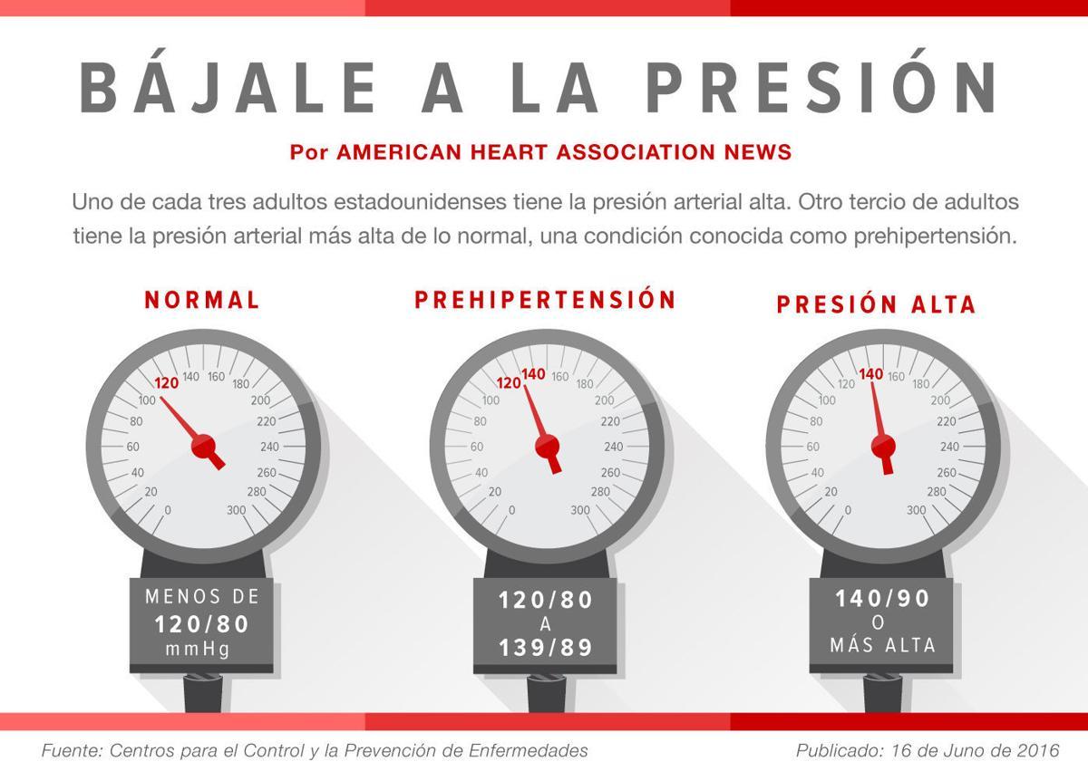 Presión arterial de 160 sobre 120