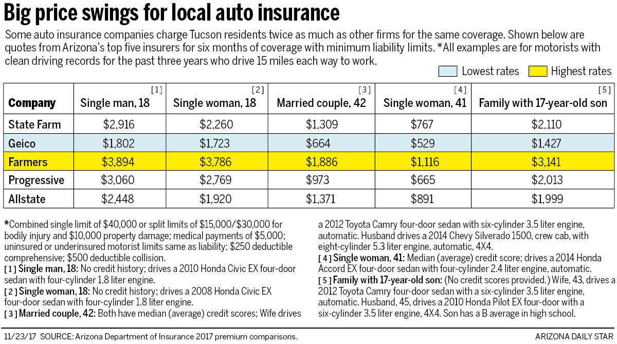 you could be paying twice as much for car insurance as a similar rh tucson com