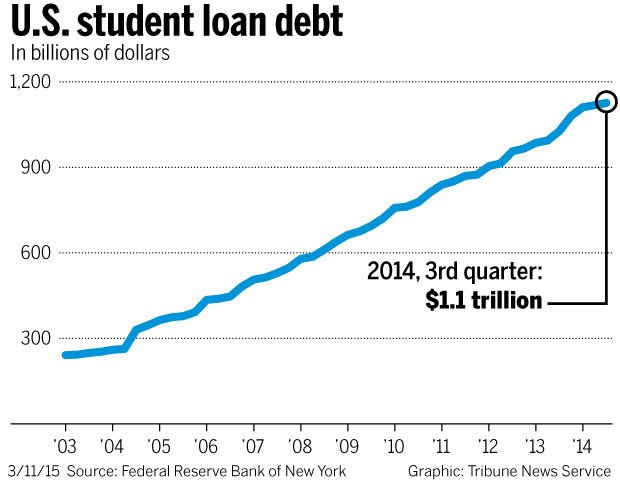 U.S. student loan debt