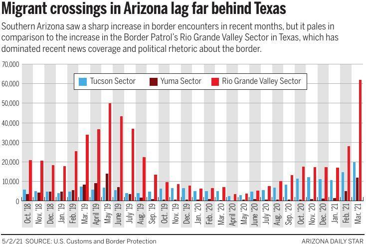 Migrant crossings in Arizona
