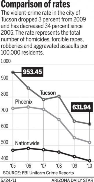 Violent crime: Comparison of rates