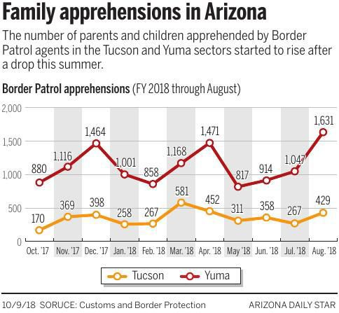 Family apprehensions in Arizona