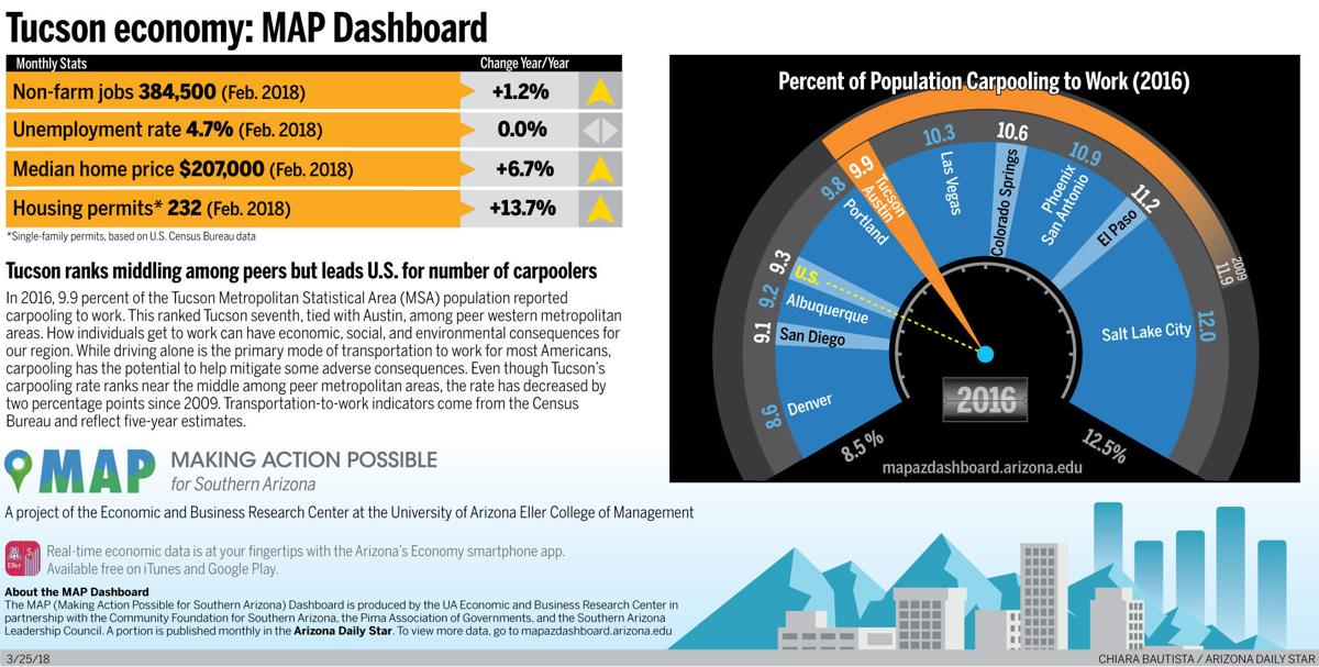 Tucson economy: MAP Dashboard