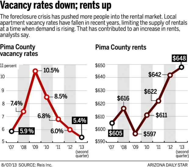 Chart: Vacancy rates and rent in Pima County