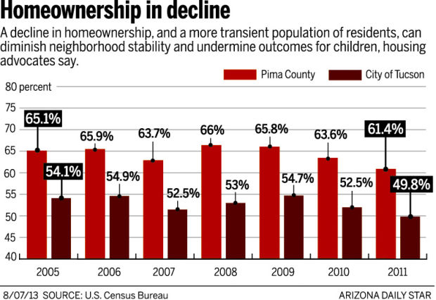 Chart: Home ownership in decline