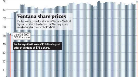 Swiss Drug Giant Buys Ventana Medical Business News Tucson