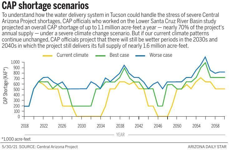 CAP shortage scenarios