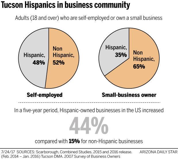 072317-op-Hispanic-biz-owners-g1