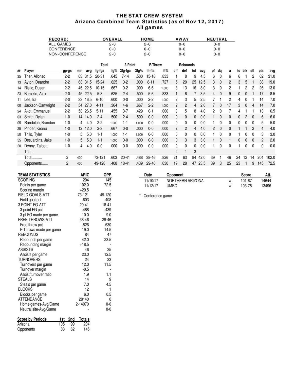 UA season stats through 11/12/17