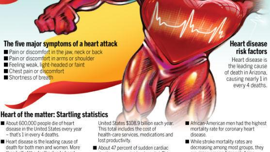 Refuse to become grim statistic of heart disease | Healthy