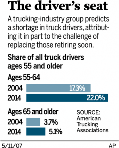 Driver shortage plagues trucking | Business News | tucson com