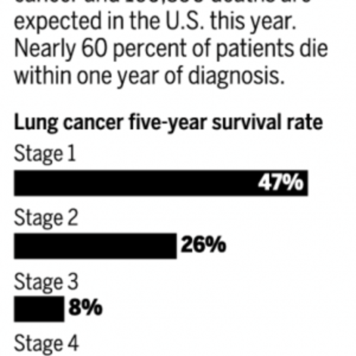 Lung-cancer patients may have new options | Health and