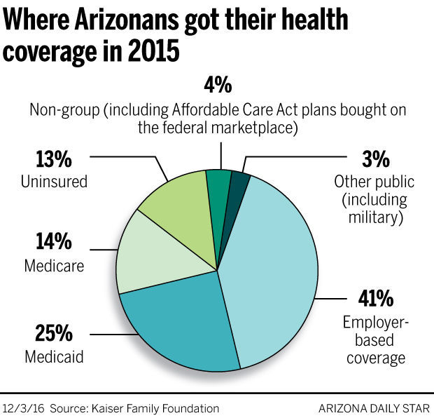 how to become a health insurance broker in arizona