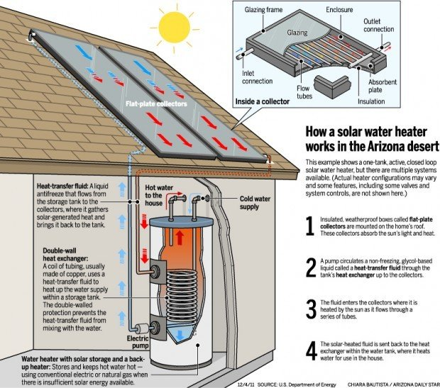 Water Heating A Practical 1st Step To Going Solar News
