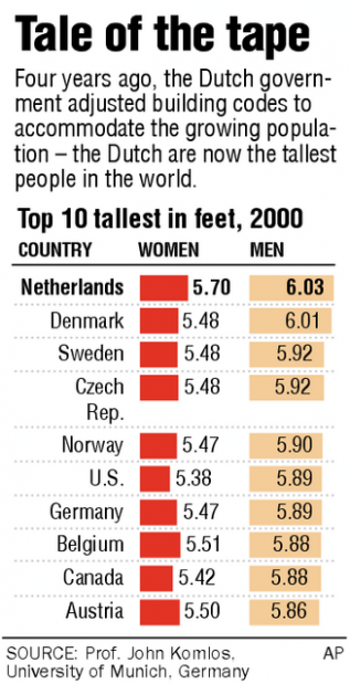 Tallest people by country