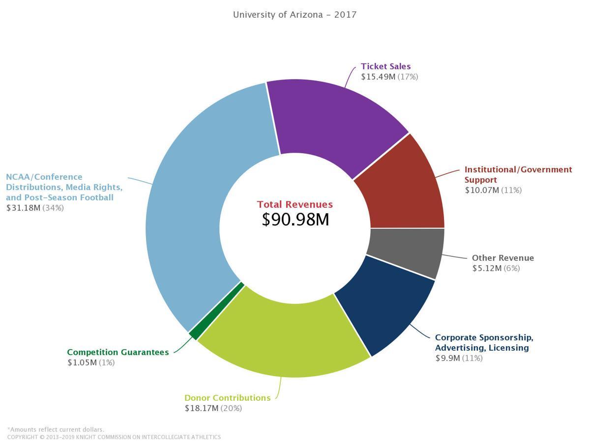 UA revenue