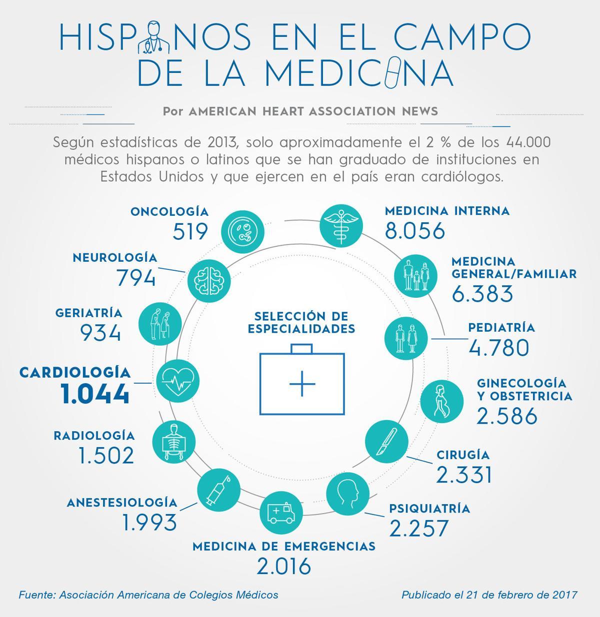 Hispanos en medicina