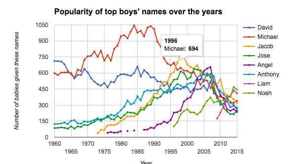 Top three boys' names in Arizona 1991-1995     tucson com