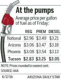 Tucson Gas Prices >> Tucson Gas Prices Flatten As Oil Retreats Business News Tucson Com
