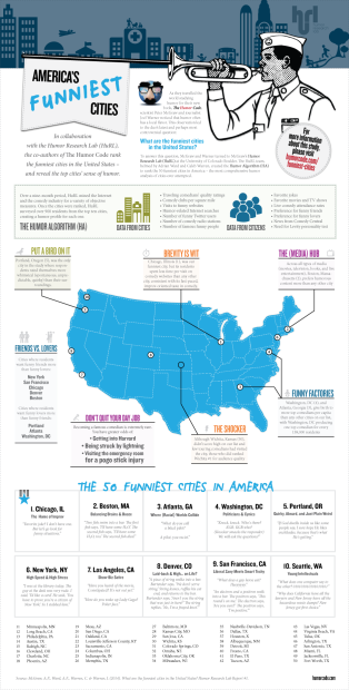 America's Funniest Cities