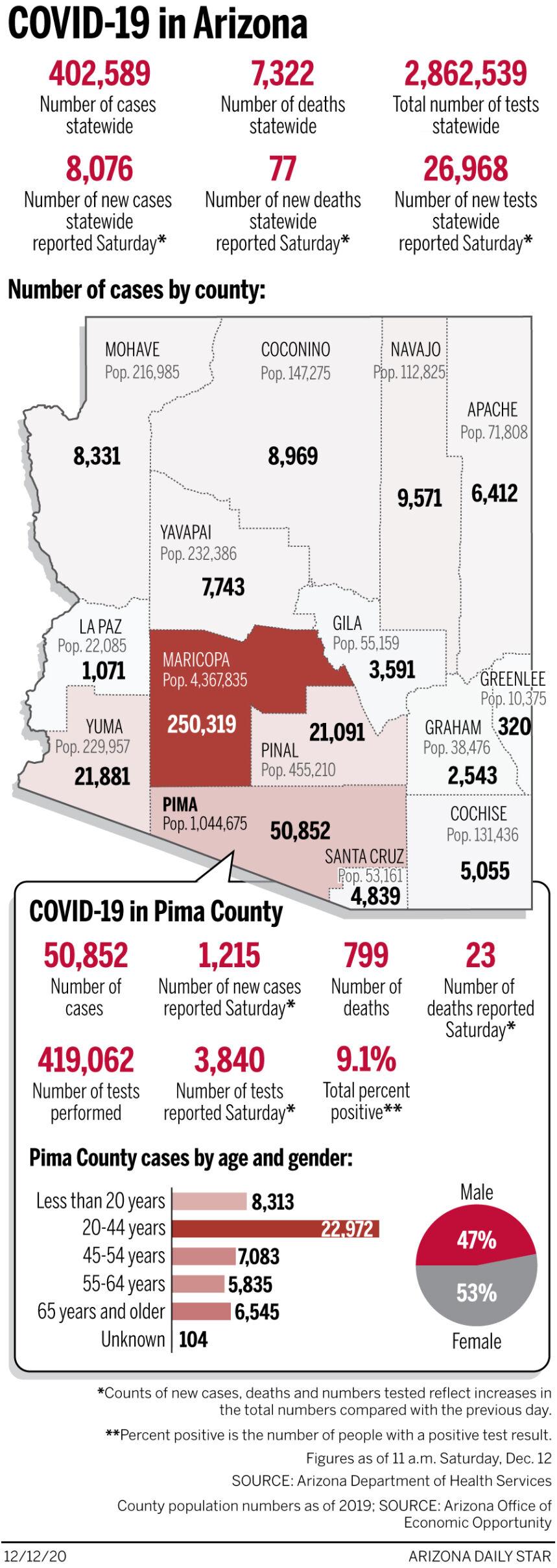 Updates Tucson Area Coronavirus Developments Feb 22 What We Know Local News Tucson Com