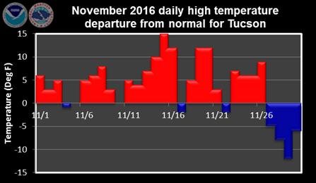 November: hot until it wasn't