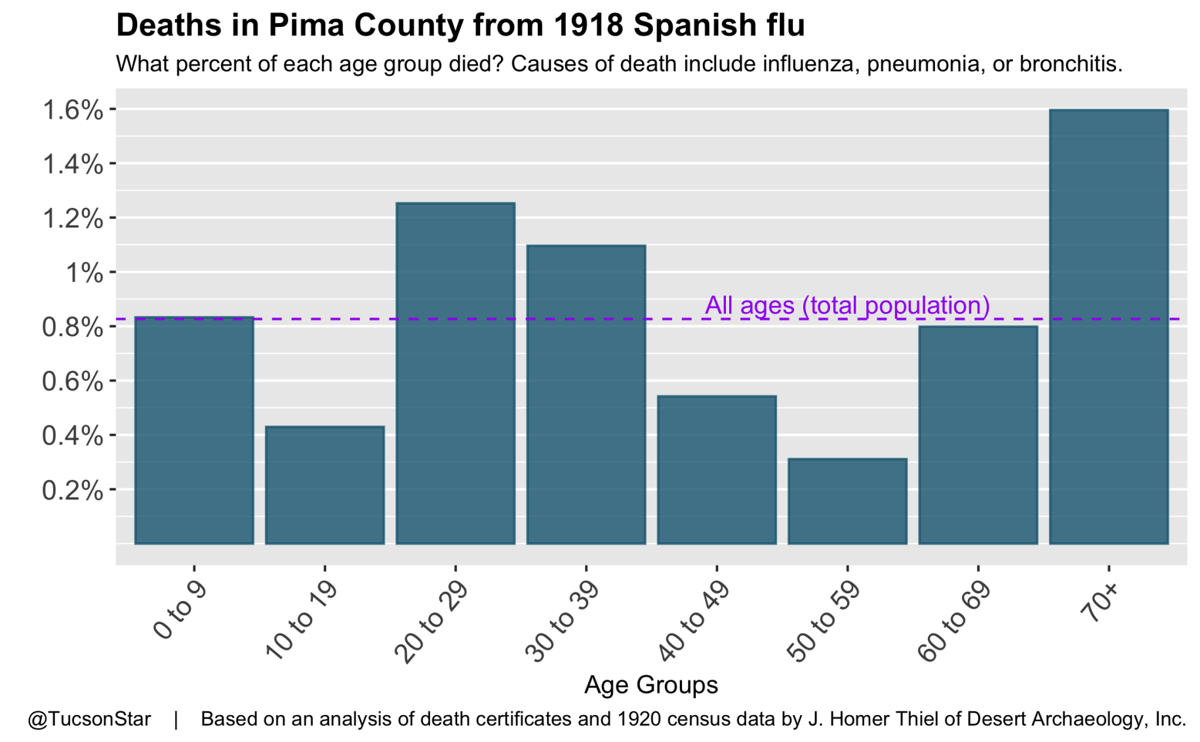 Deaths in Pima County from 1918 Spanish flu