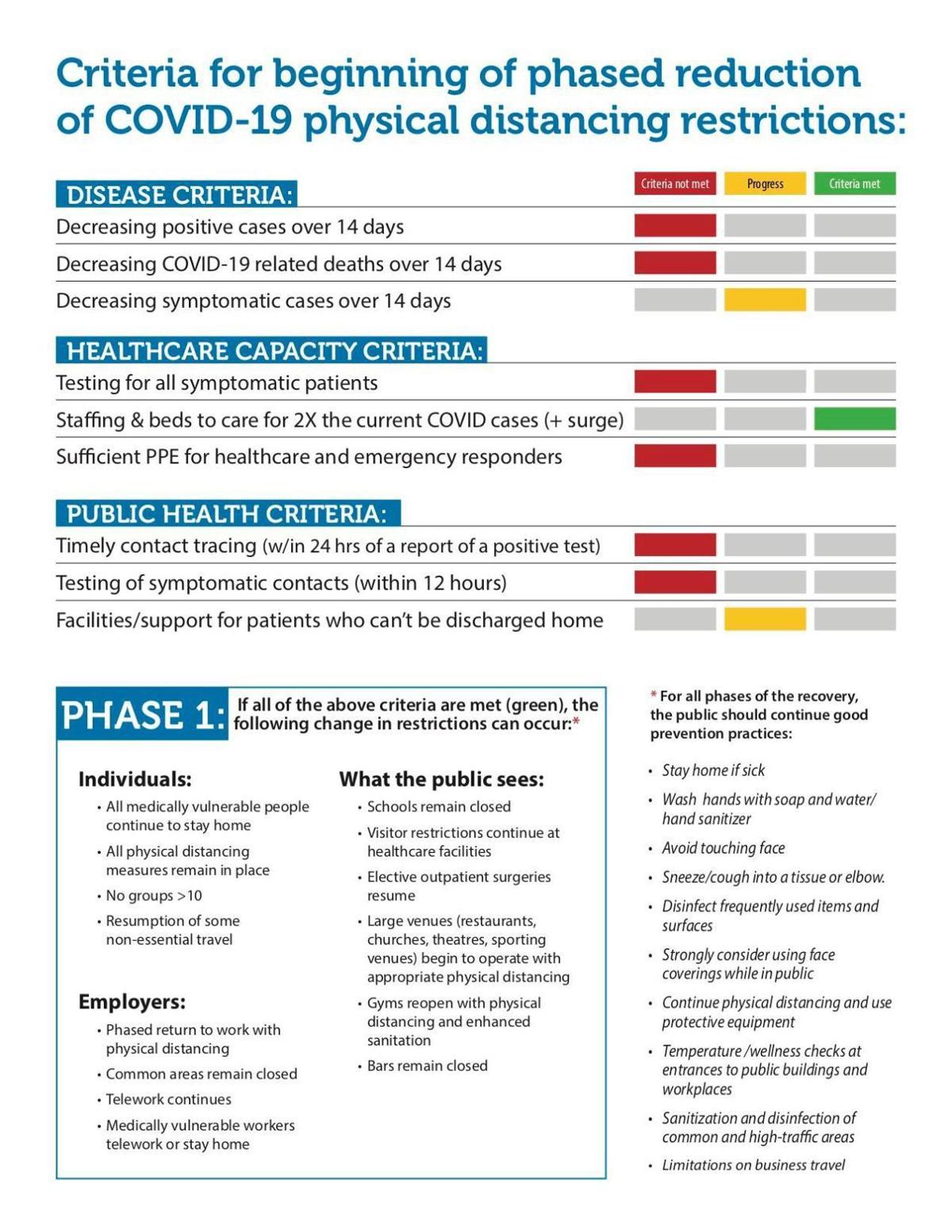 Pima County COVID-19 criteria (copy)