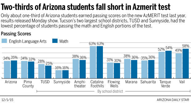 photo regarding Azmerit Printable Practice Test identify Arizona learners fight with clean statewide consider