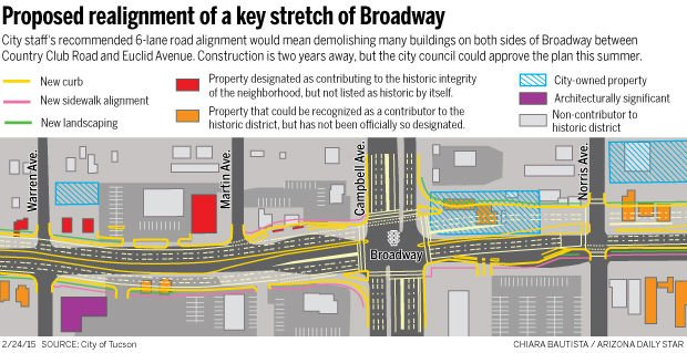 Proposed realignment of a key stretch of Broadway
