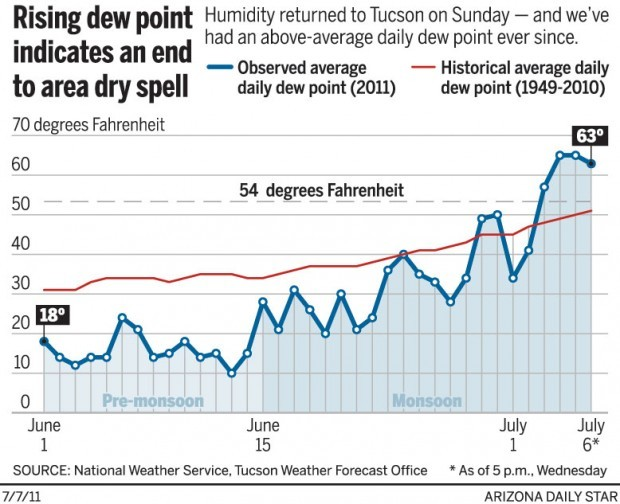Rising dew point indicates an end to area dry spell