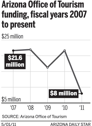 Arizona Office of Tourism funding, fiscal years 2007 to present