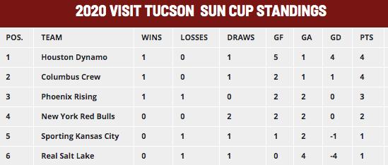 Sun Cup standings