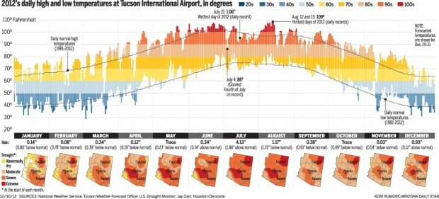 '12 in a dead heat for hottest year in Tucson records