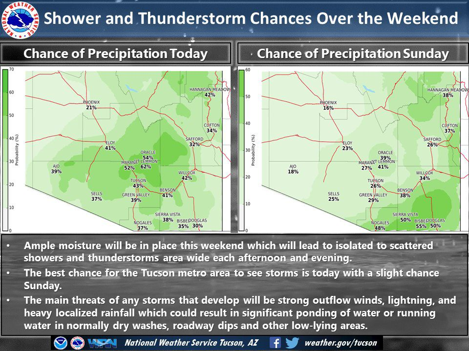 Tucson Receives Possible Chance For Storms This Weekend Local News