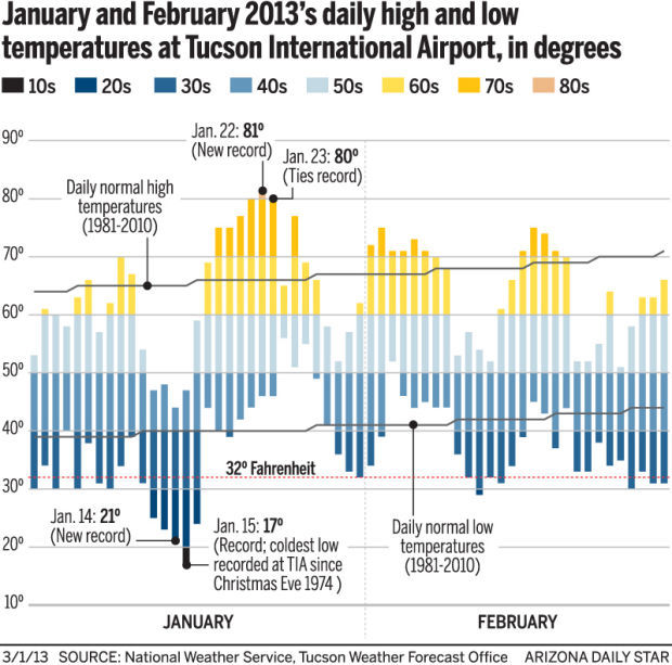 Chilling out: Feb. was a lot colder than usual