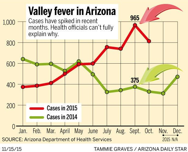 Cases of valley fever up 24 percent through October ...